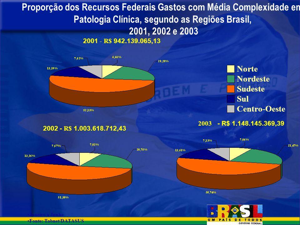 Proporção dos Recursos Federais Gastos com Média Complexidade em Patologia Clínica, segundo as Regiões Brasil, 2001, 2002 e 2003