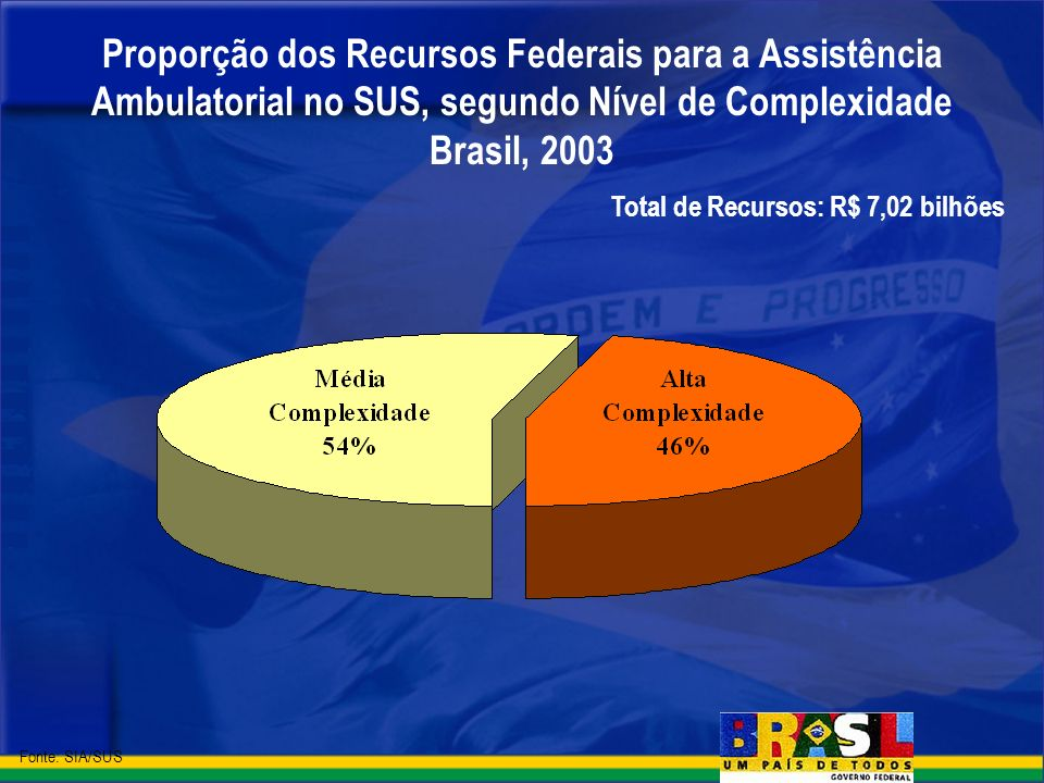 Proporção dos Recursos Federais para a Assistência Ambulatorial no SUS, segundo Nível de Complexidade Brasil, 2003