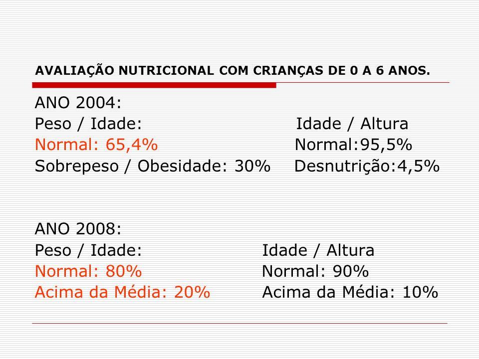 AVALIAÇÃO NUTRICIONAL COM CRIANÇAS DE 0 A 6 ANOS.