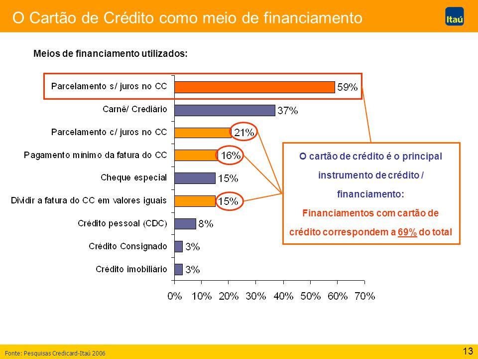 Financiamentos com cartão de crédito correspondem a 69% do total