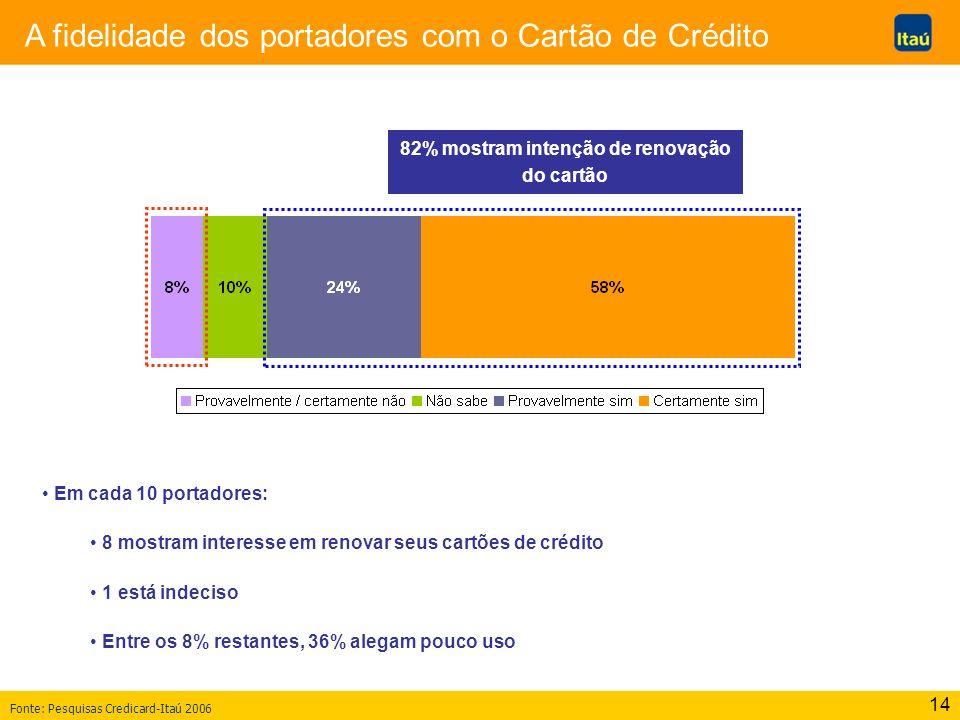 82% mostram intenção de renovação do cartão