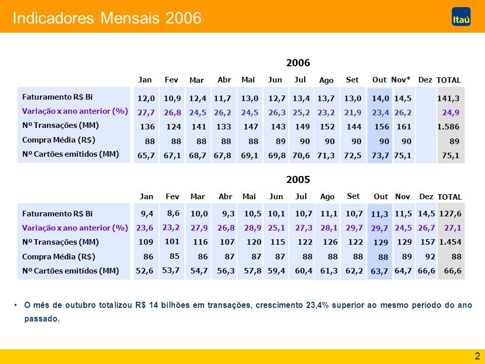 Indicadores Mensais 2006 2006. Jan. Fev. Mar. Abr. Mai. Jun. Jul. Ago. Set. Out. Nov* Dez.