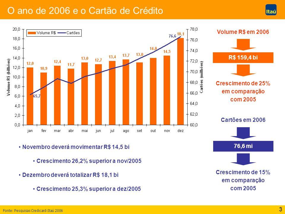 O ano de 2006 e o Cartão de Crédito