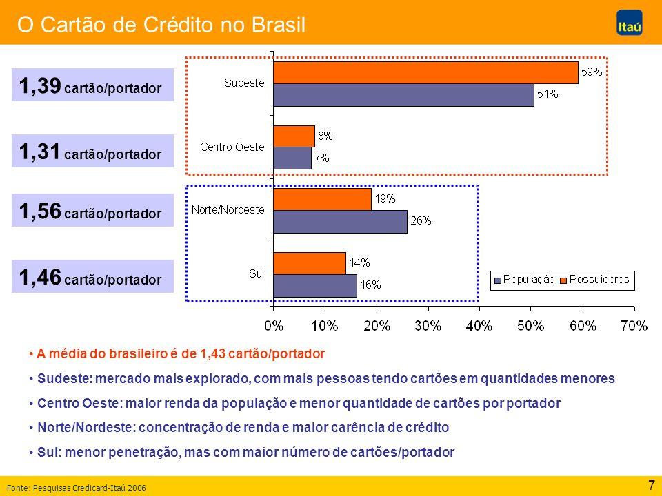 O Cartão de Crédito no Brasil