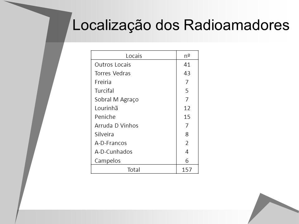 Localização dos Radioamadores
