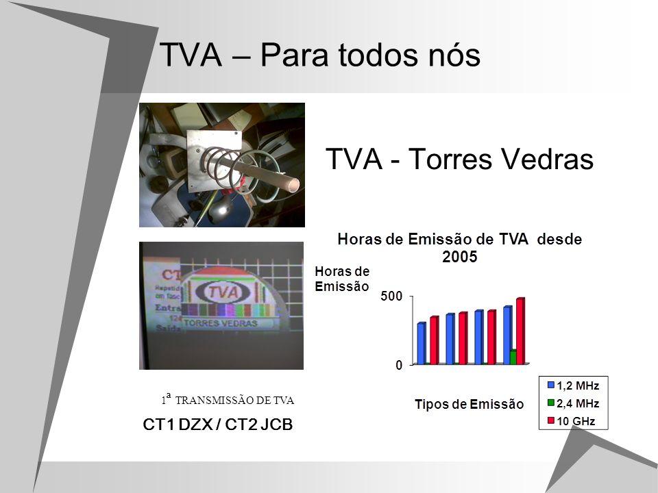 TVA – Para todos nós TVA - Torres Vedras CT1 DZX / CT2 JCB