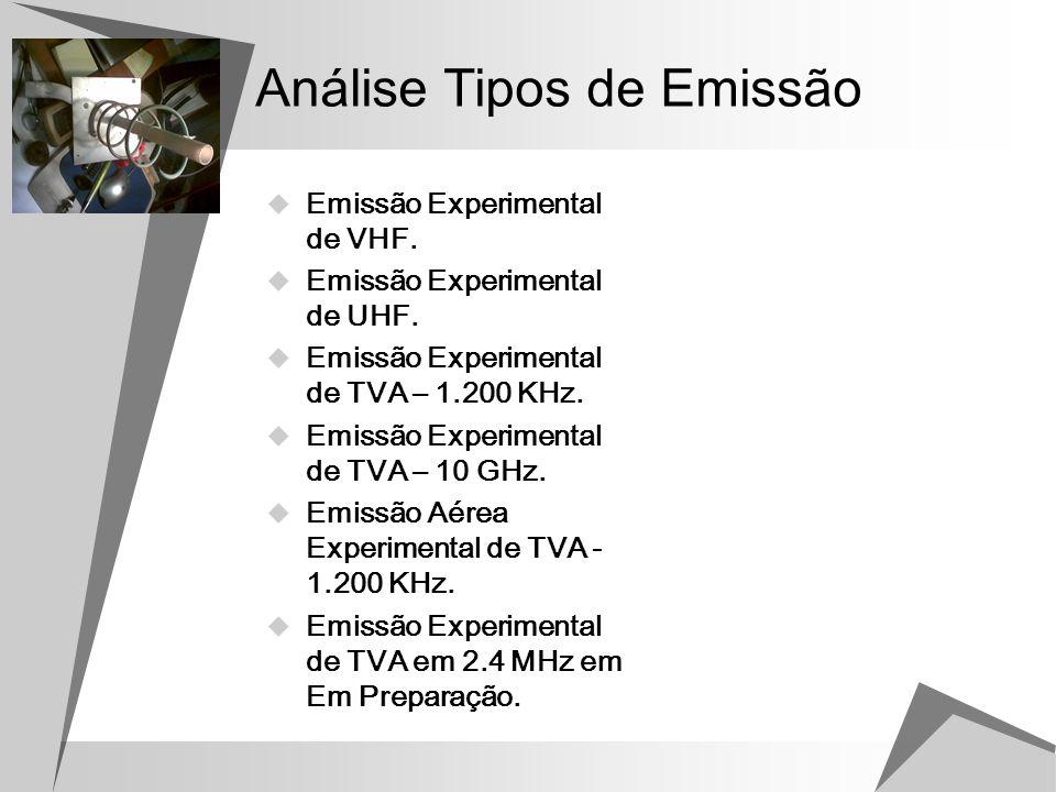 Análise Tipos de Emissão