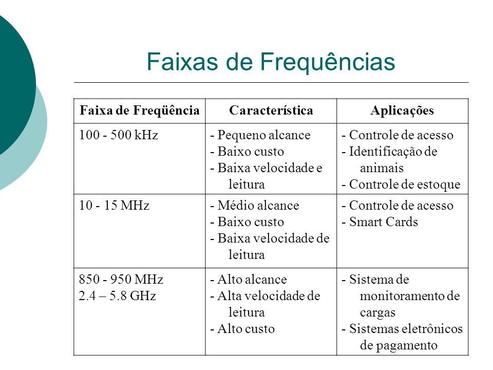 Faixas de Frequências Faixa de Freqüência Característica Aplicações