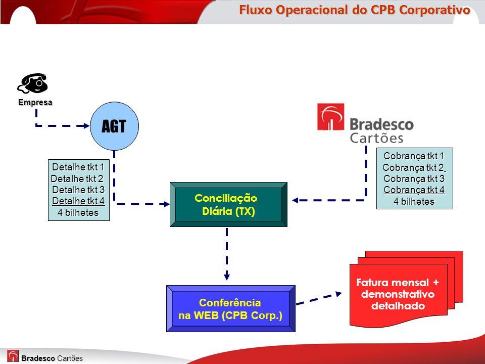 AGT Fluxo Operacional do CPB Corporativo Conciliação Diária (TX)