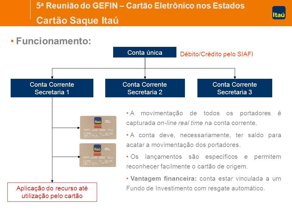 Cartão Saque Itaú Funcionamento: