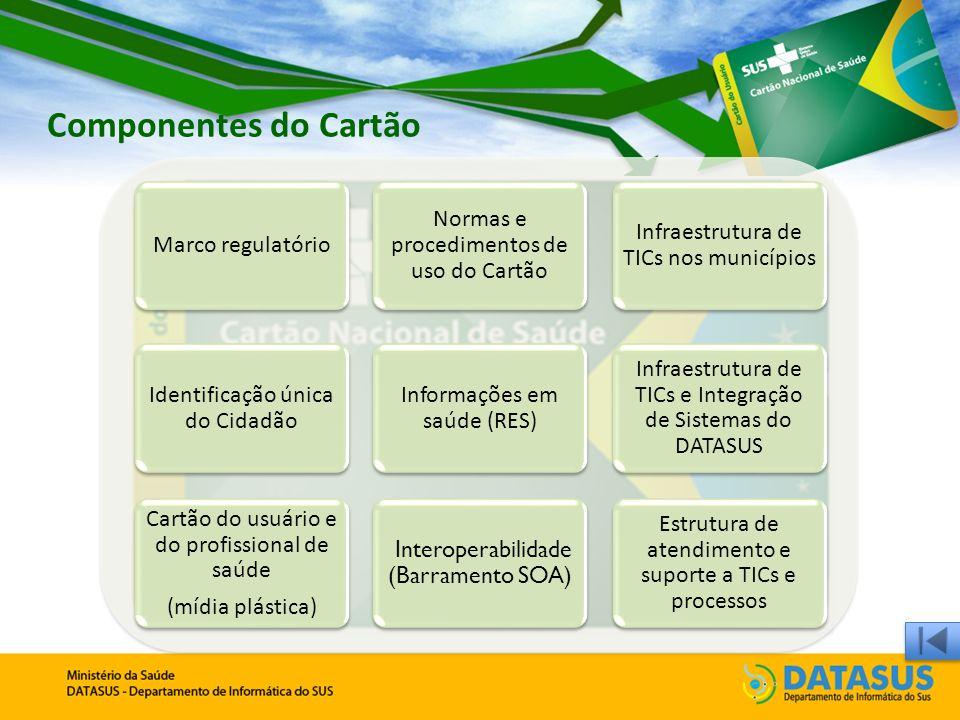 Componentes do Cartão Marco regulatório