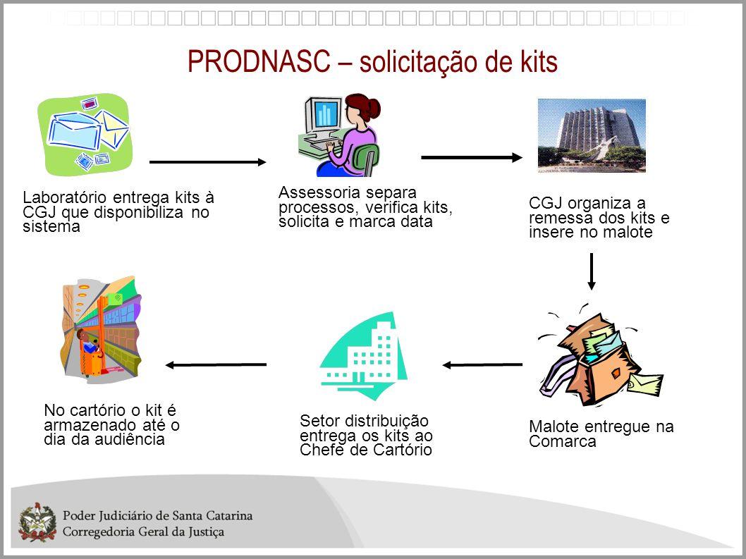 PRODNASC – solicitação de kits