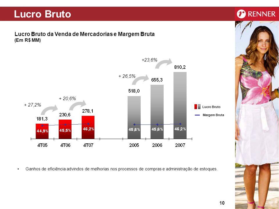 Lucro Bruto Lucro Bruto da Venda de Mercadorias e Margem Bruta (Em R$ MM) +23,6% + 26,5% + 20,6%