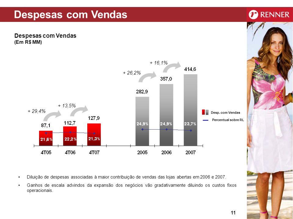 Despesas com Vendas Despesas com Vendas (Em R$ MM) + 16,1% + 26,2%