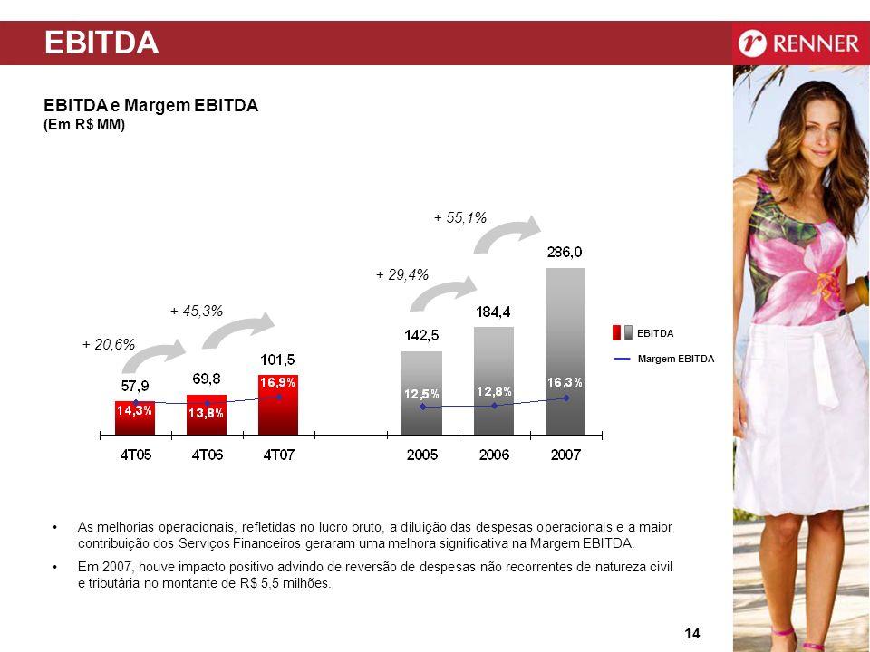 EBITDA EBITDA e Margem EBITDA (Em R$ MM) + 55,1% + 29,4% + 45,3%