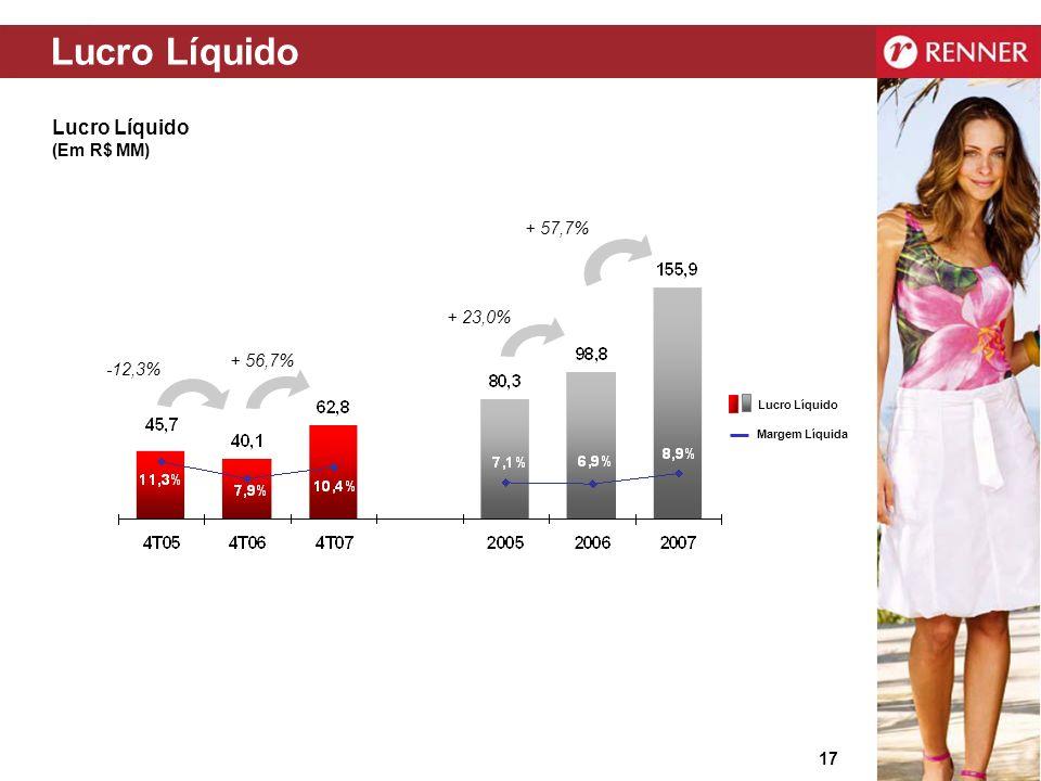 Lucro Líquido Lucro Líquido (Em R$ MM) + 57,7% + 23,0% + 56,7% -12,3%