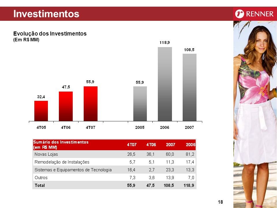 Investimentos Evolução dos Investimentos (Em R$ MM)