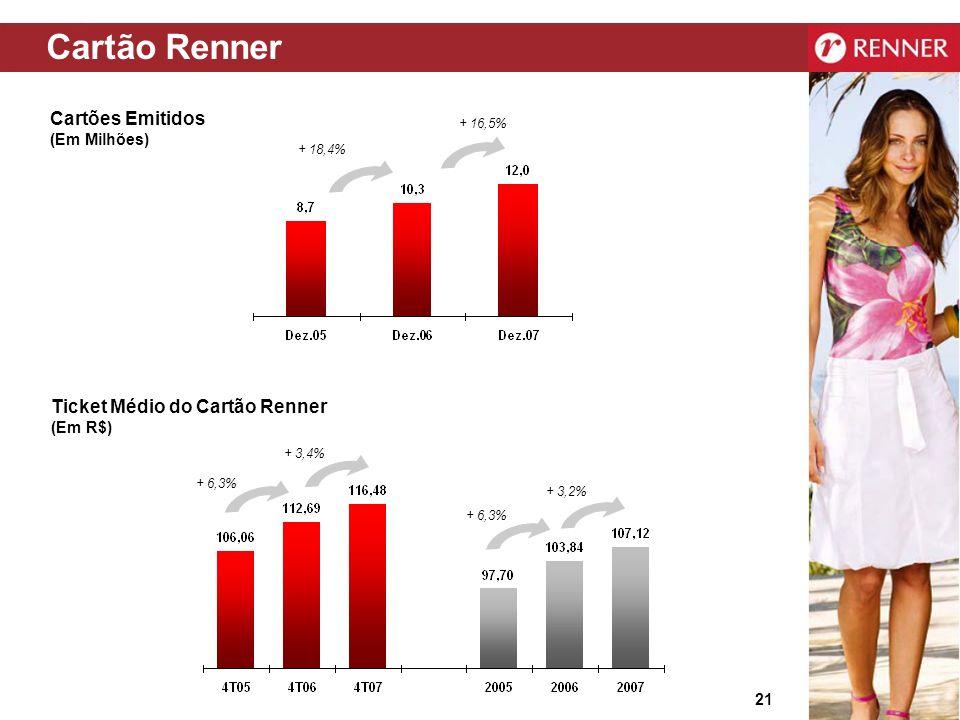 Cartão Renner Cartões Emitidos Ticket Médio do Cartão Renner