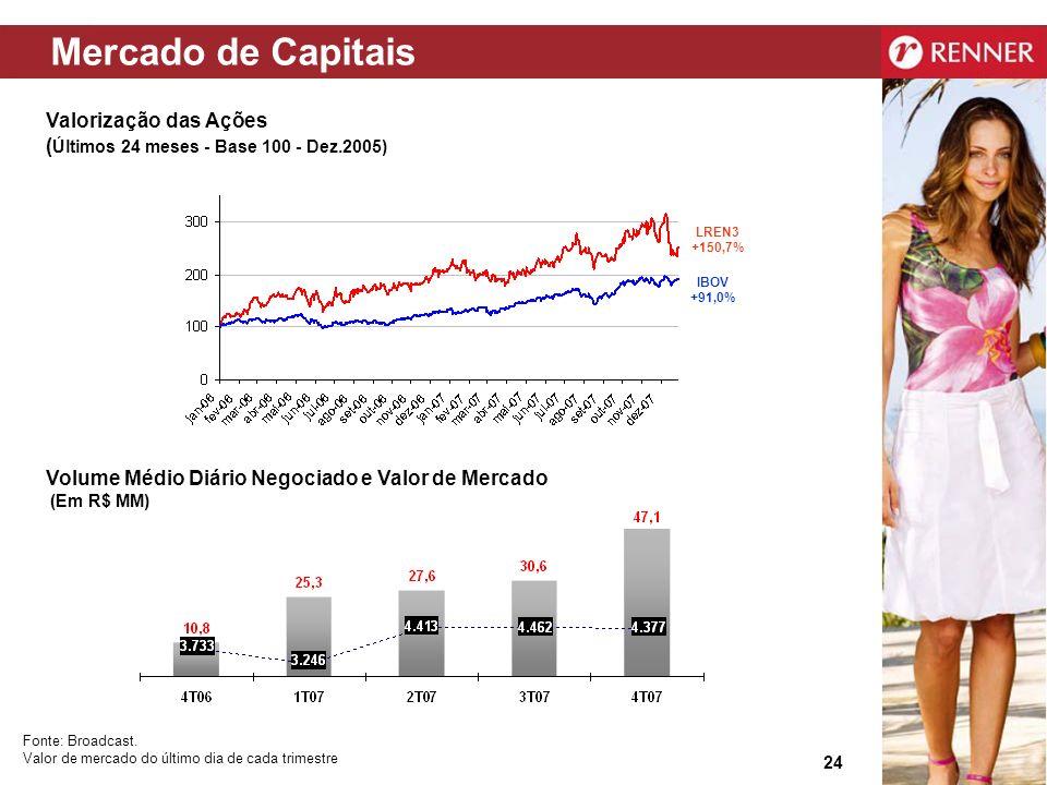 Mercado de Capitais Valorização das Ações (Últimos 24 meses - Base 100 - Dez.2005) LREN3 +150,7% IBOV +91,0%