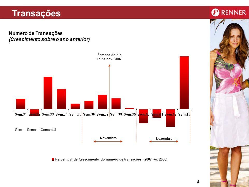Transações Número de Transações (Crescimento sobre o ano anterior)