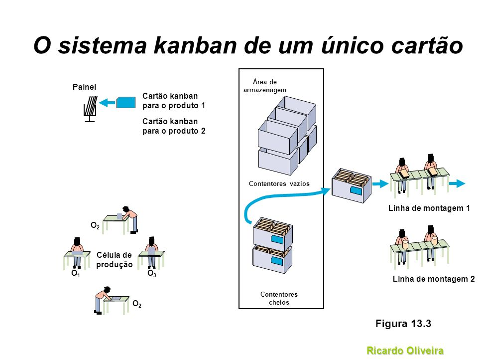 O sistema kanban de um único cartão