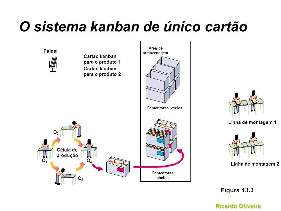 O sistema kanban de único cartão