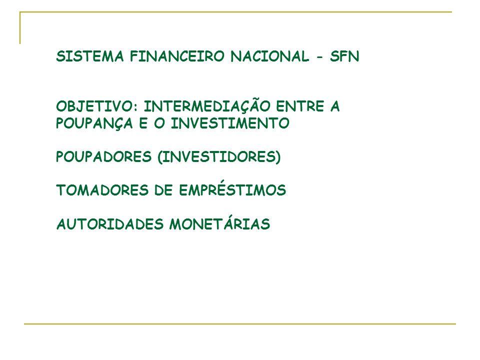 SISTEMA FINANCEIRO NACIONAL - SFN OBJETIVO: INTERMEDIAÇÃO ENTRE A POUPANÇA E O INVESTIMENTO POUPADORES (INVESTIDORES) TOMADORES DE EMPRÉSTIMOS AUTORIDADES MONETÁRIAS