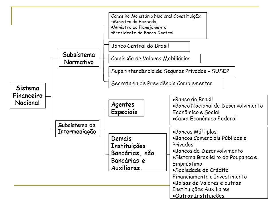 Sistema Financeiro Nacional Subsistema Normativo