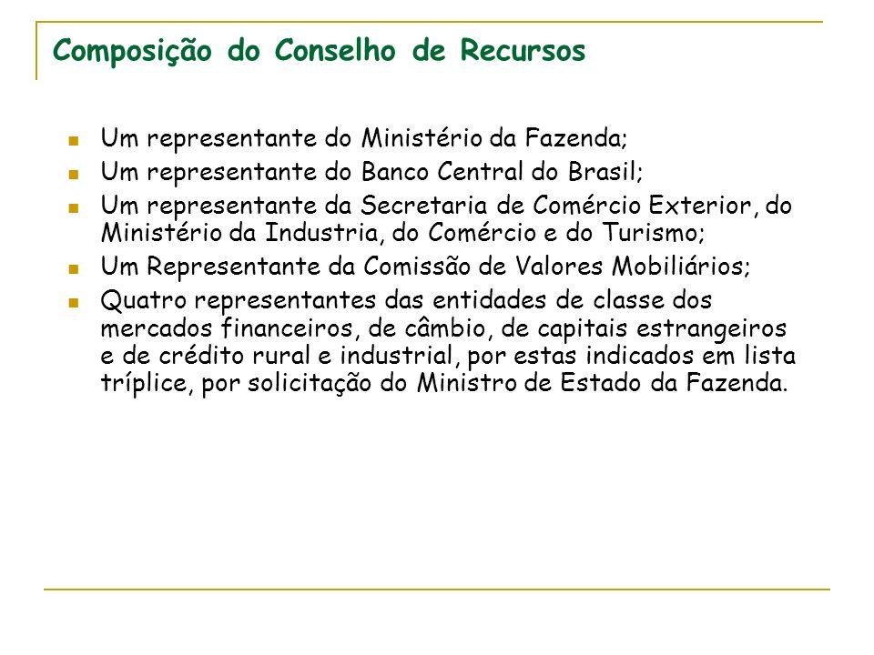 Composição do Conselho de Recursos