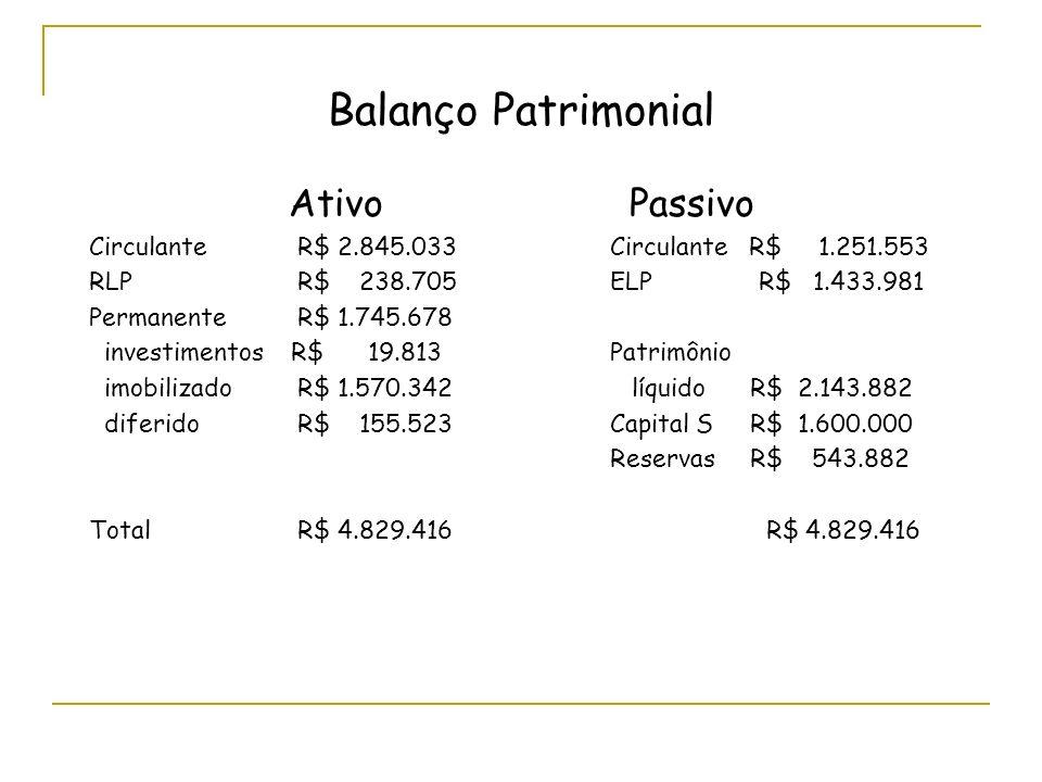 Balanço Patrimonial Ativo Passivo
