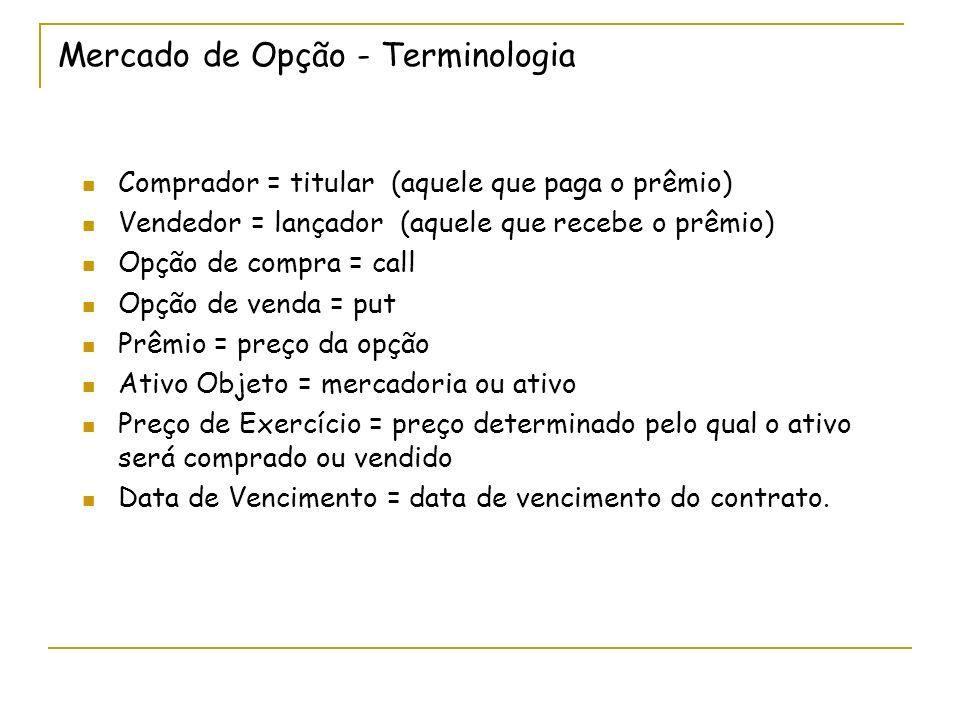 Mercado de Opção - Terminologia