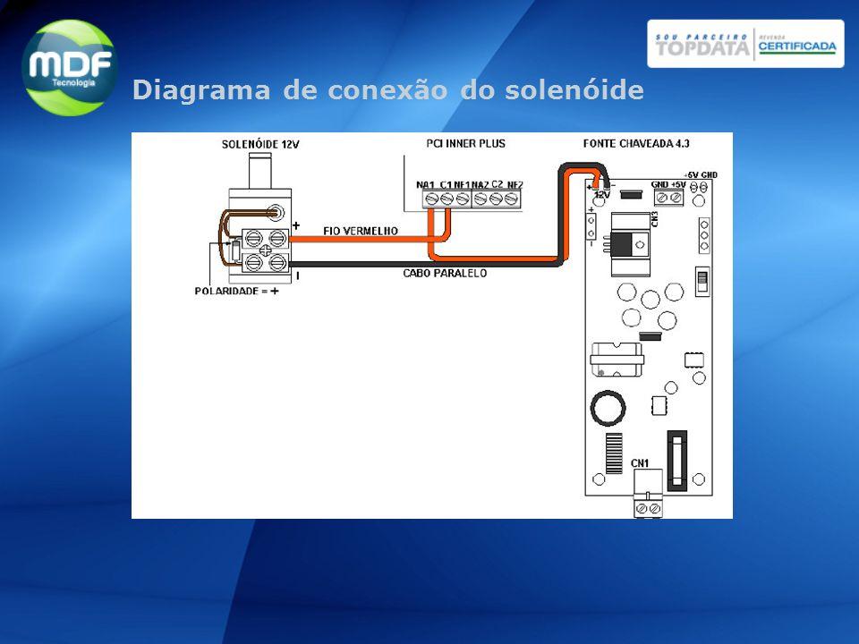 Diagrama de conexão do solenóide