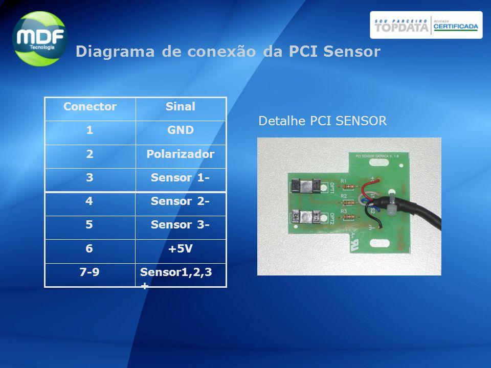 Diagrama de conexão da PCI Sensor