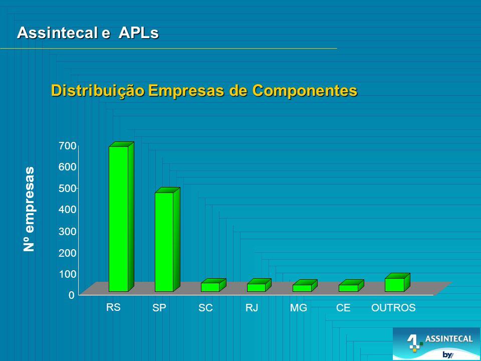 Distribuição Empresas de Componentes