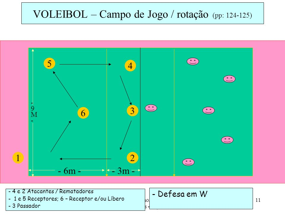 VOLEIBOL – Campo de Jogo / rotação (pp: 124-125)