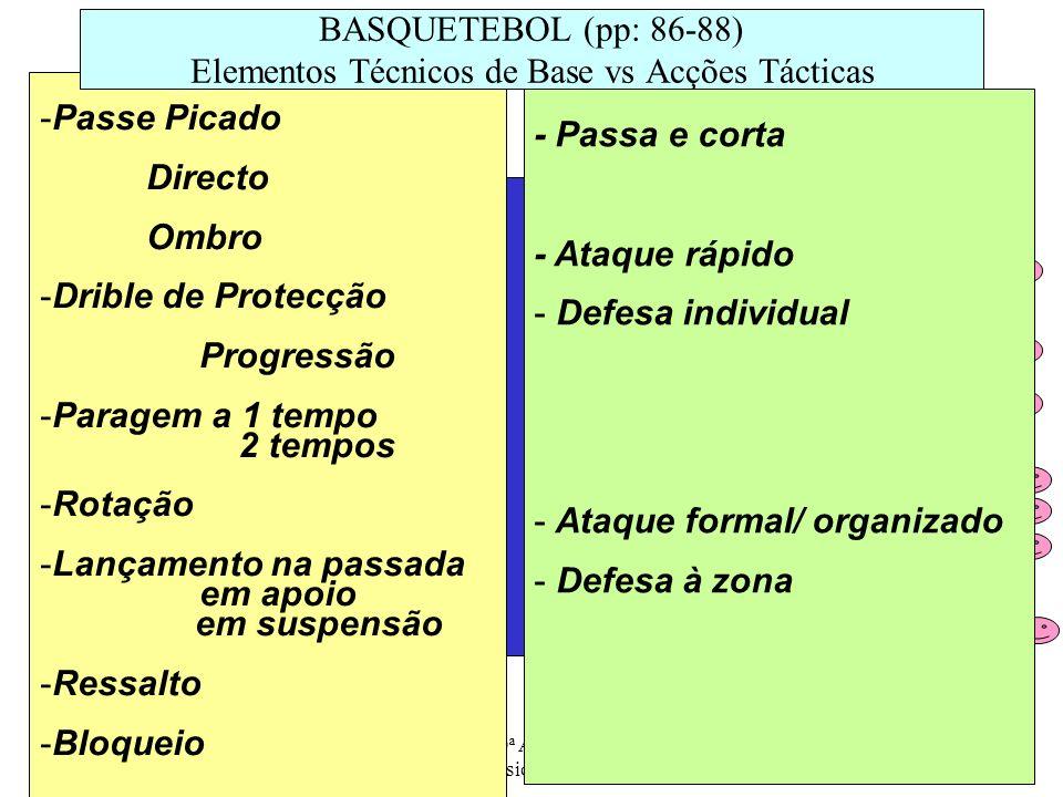 BASQUETEBOL (pp: 86-88) Elementos Técnicos de Base vs Acções Tácticas