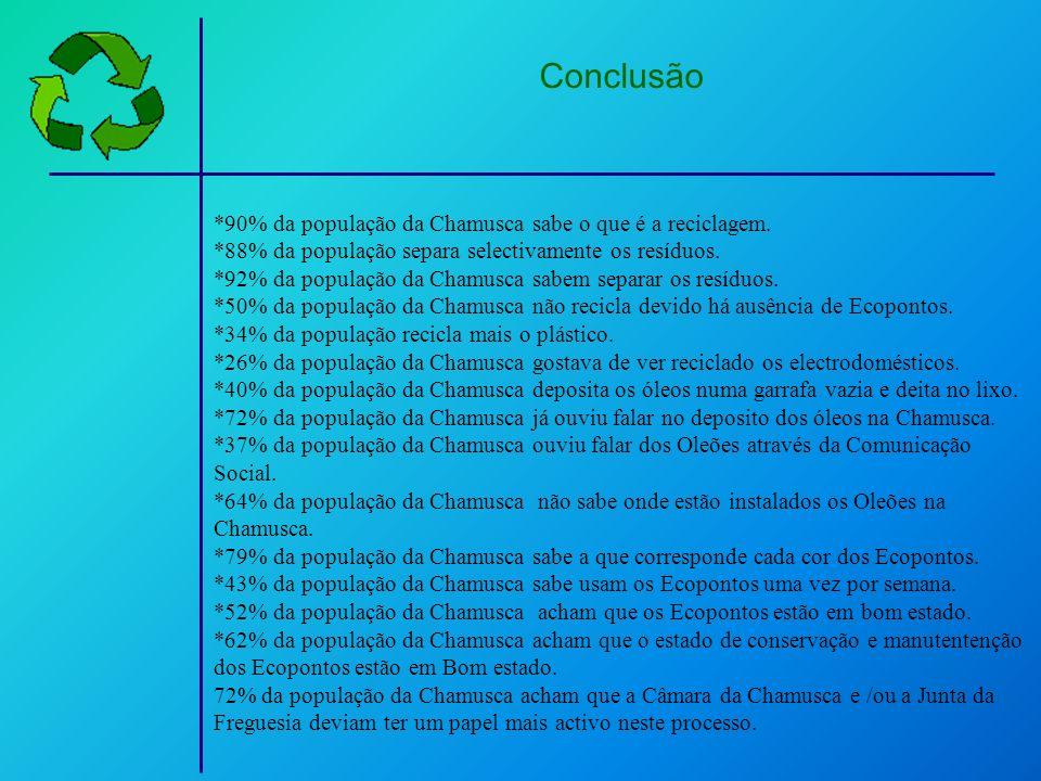 Conclusão *90% da população da Chamusca sabe o que é a reciclagem.