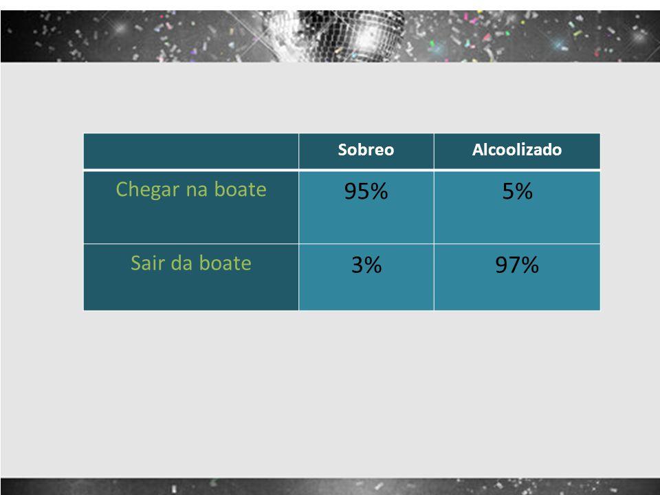 Sobreo Alcoolizado Chegar na boate 95% 5% Sair da boate 3% 97%