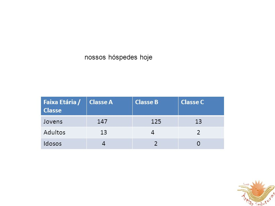 nossos hóspedes hoje Faixa Etária / Classe. Classe A. Classe B. Classe C. Jovens. 147. 125. 13.