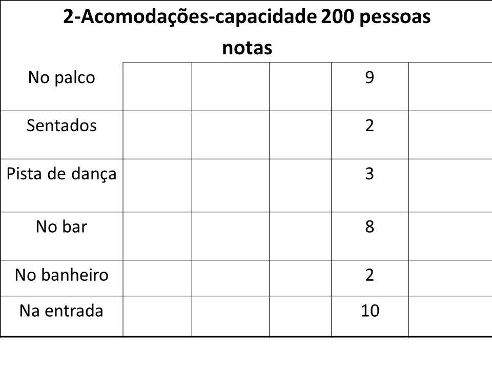 2-Acomodações-capacidade 200 pessoas