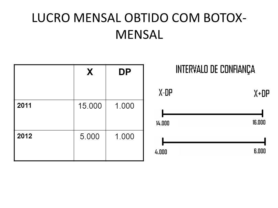 LUCRO MENSAL OBTIDO COM BOTOX-MENSAL