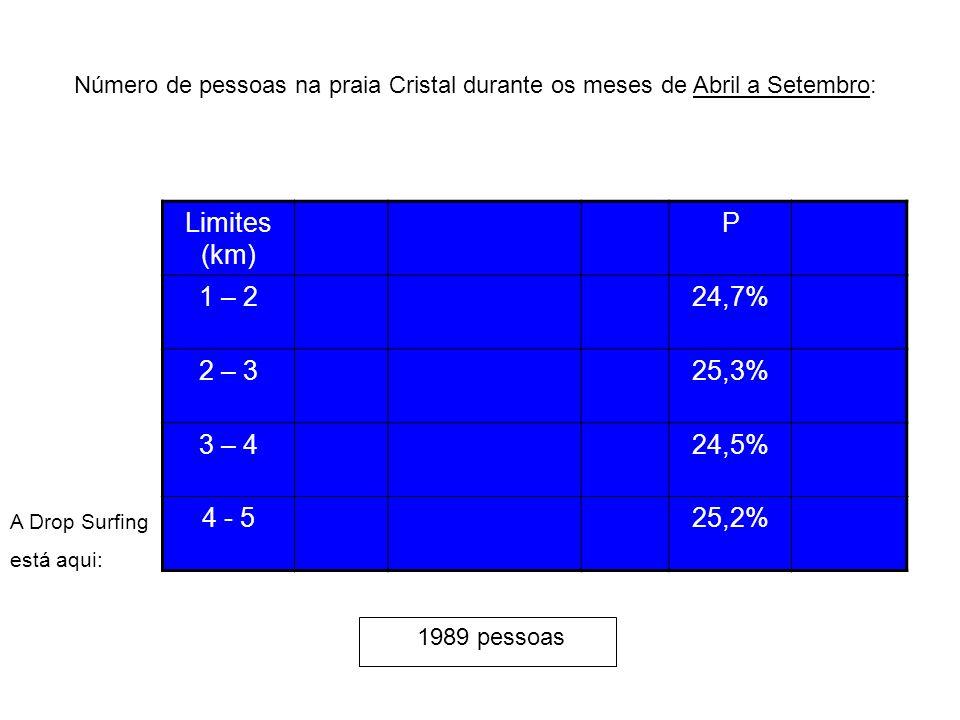 Limites (km) P 1 – 2 24,7% 2 – 3 25,3% 3 – 4 24,5% 4 - 5 25,2%