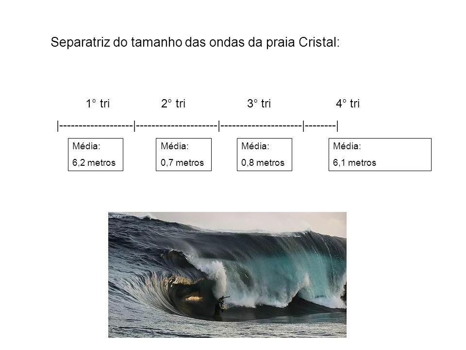 Separatriz do tamanho das ondas da praia Cristal: