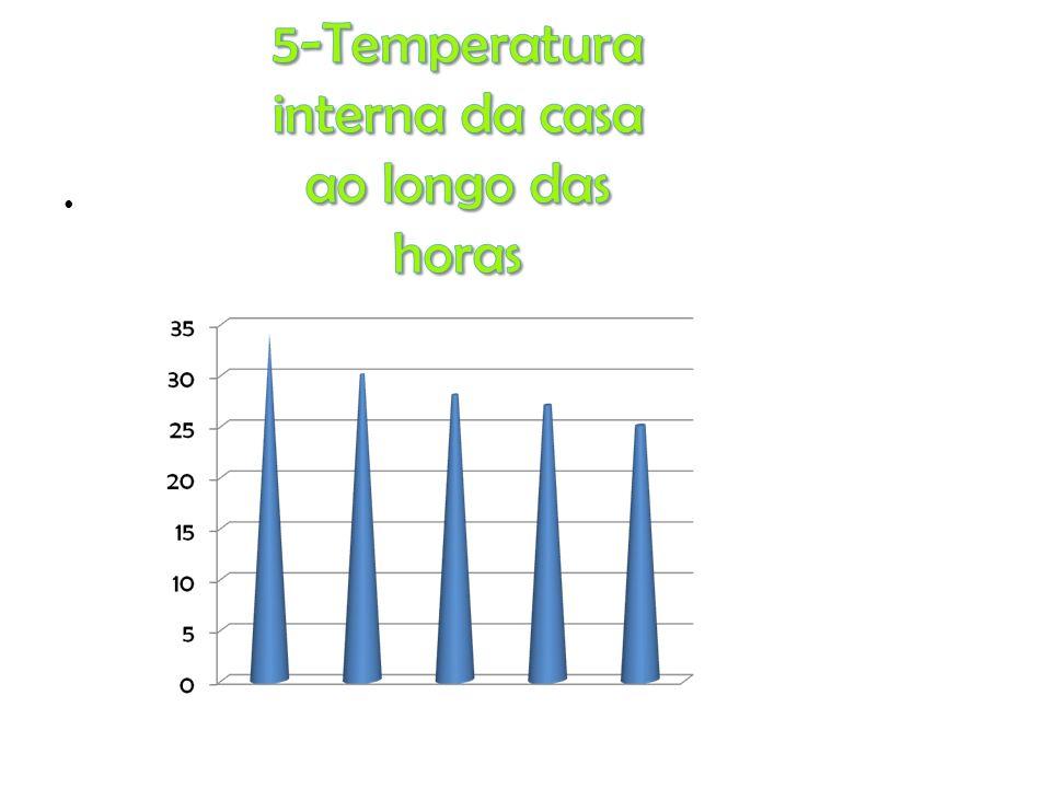 5-Temperatura interna da casa ao longo das horas