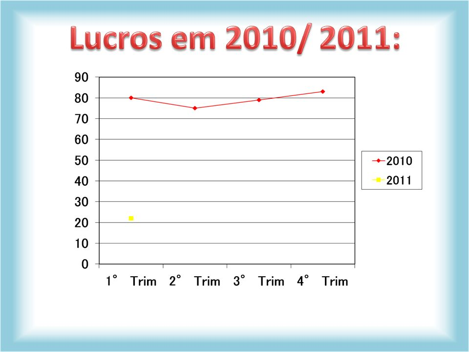 Lucros em 2010/ 2011: