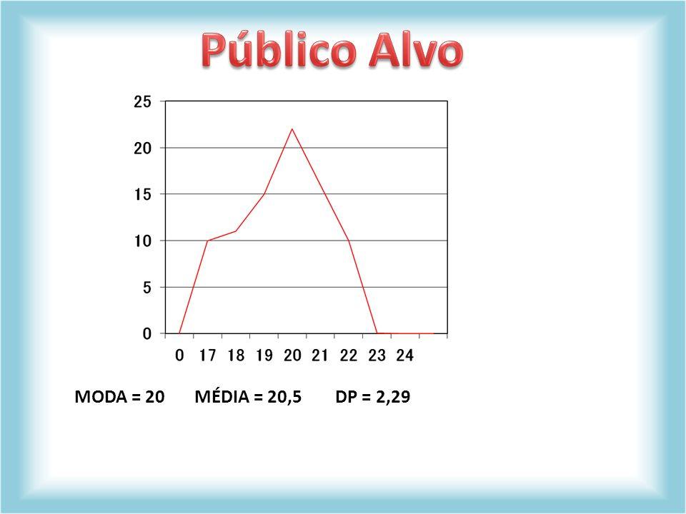 Público Alvo MODA = 20 MÉDIA = 20,5 DP = 2,29