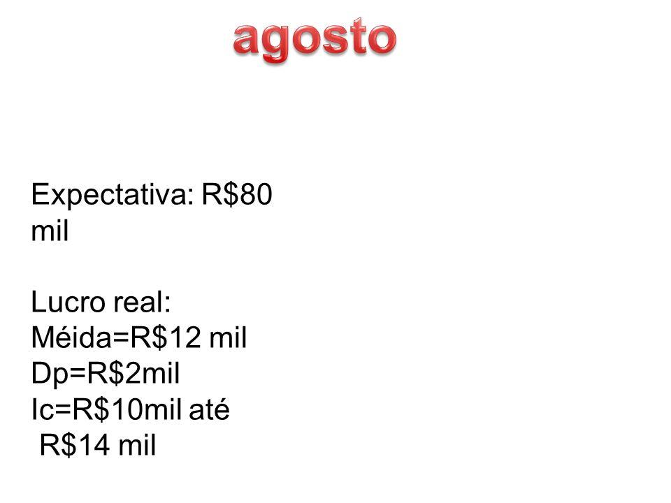 agosto Expectativa: R$80 mil Lucro real: Méida=R$12 mil Dp=R$2mil
