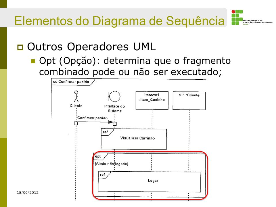 Elementos do Diagrama de Sequência