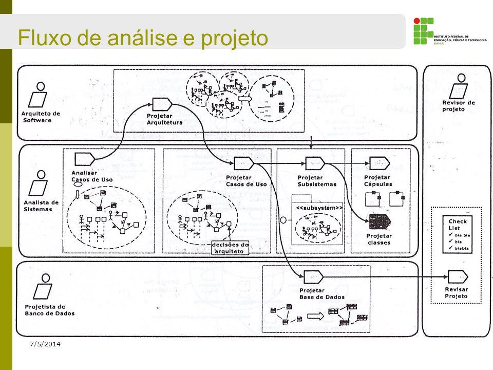 Fluxo de análise e projeto