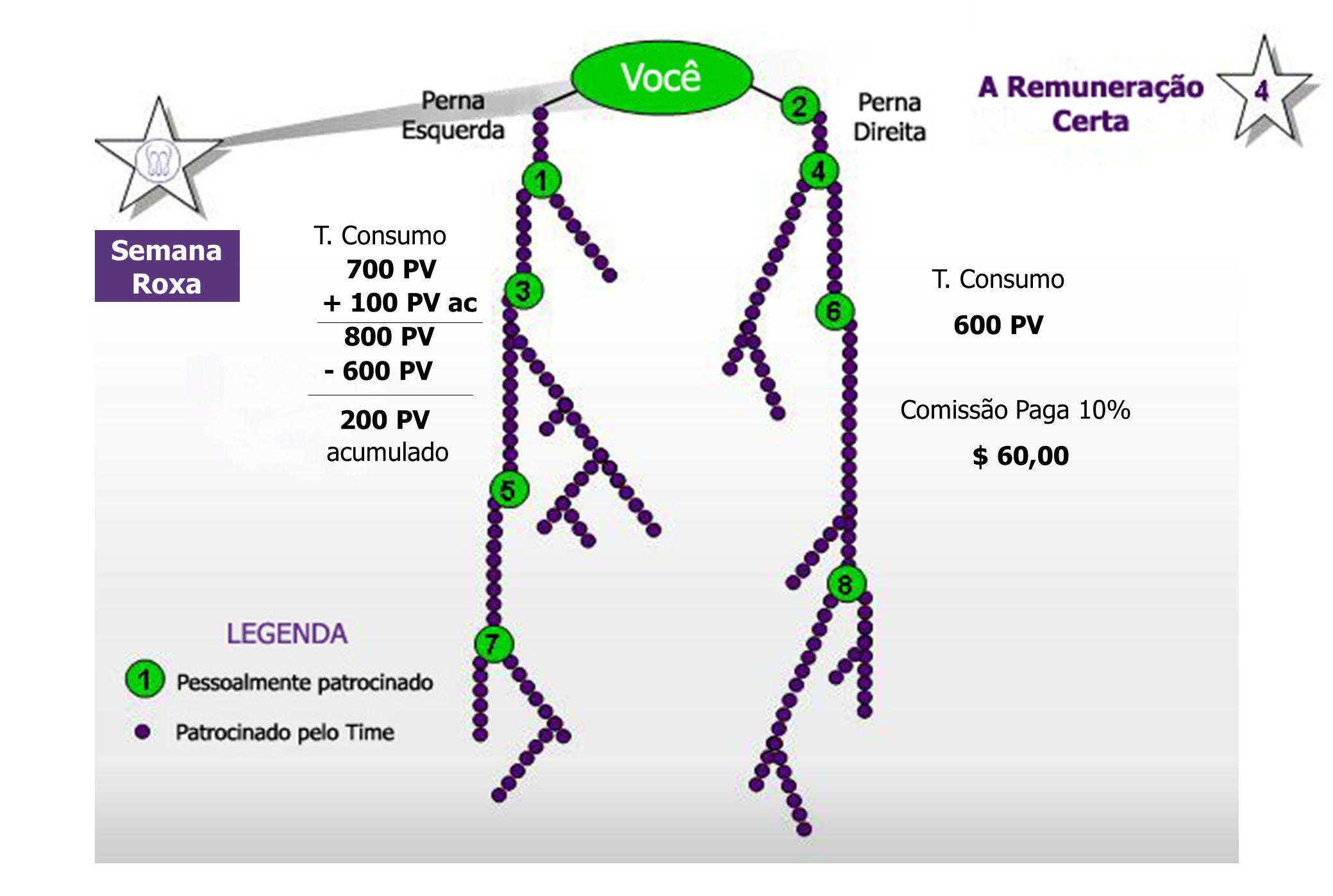 Semana Roxa 200 PV T. Consumo 700 PV + 100 PV ac T. Consumo 800 PV